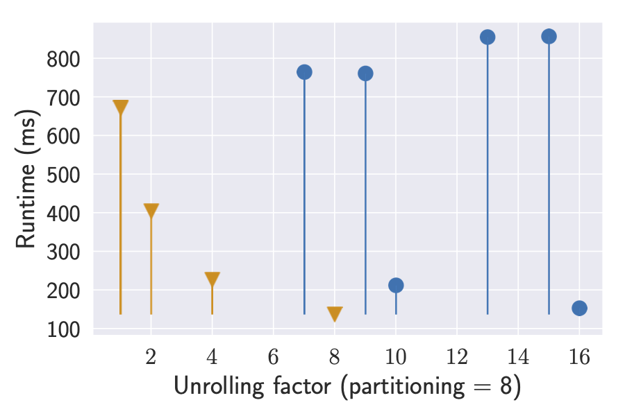 Runtime (ms) when unrolling innermost with partitioning = 8